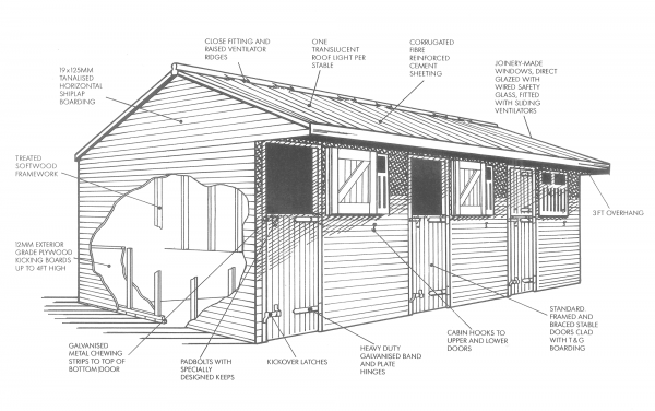 Stable Specification